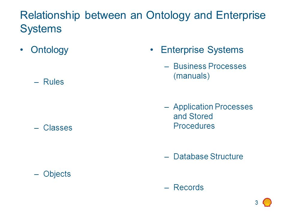 3 Relationship between an Ontology and Enterprise Systems Ontology – Rules – Classes – Objects Enterprise Systems – Business Processes (manuals) – App