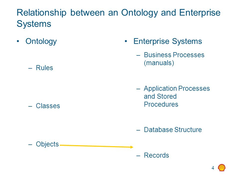 4 Relationship between an Ontology and Enterprise Systems Ontology – Rules – Classes – Objects Enterprise Systems – Business Processes (manuals) – Application Processes and Stored Procedures – Database Structure – Records