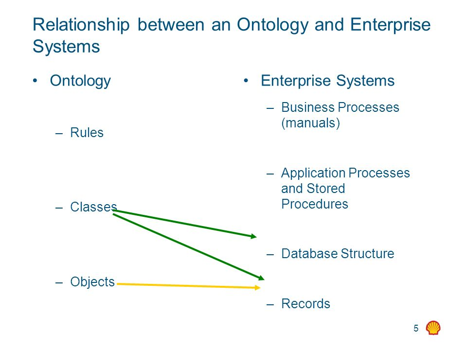 5 Relationship between an Ontology and Enterprise Systems Ontology – Rules – Classes – Objects Enterprise Systems – Business Processes (manuals) – App