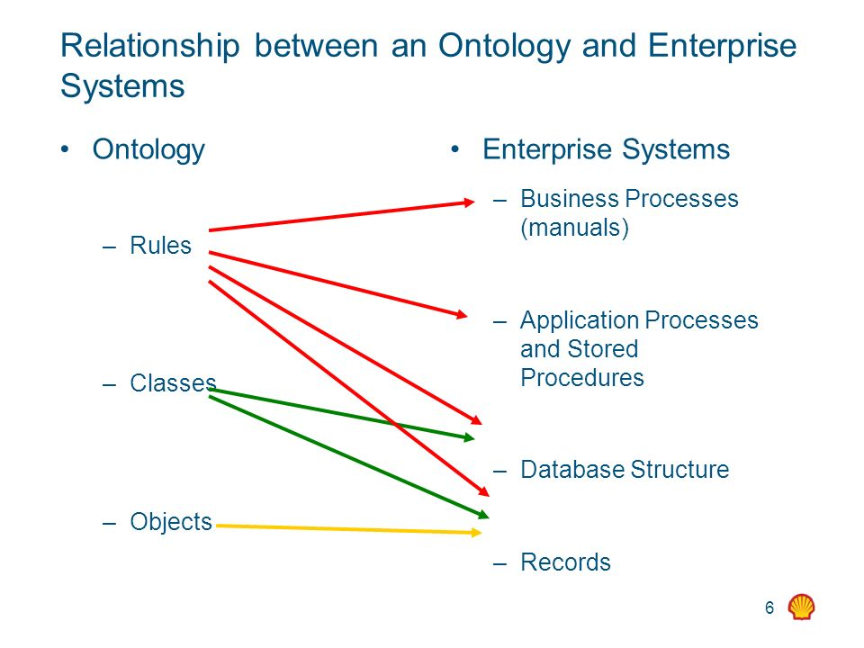 6 Relationship between an Ontology and Enterprise Systems Ontology – Rules – Classes – Objects Enterprise Systems – Business Processes (manuals) – App