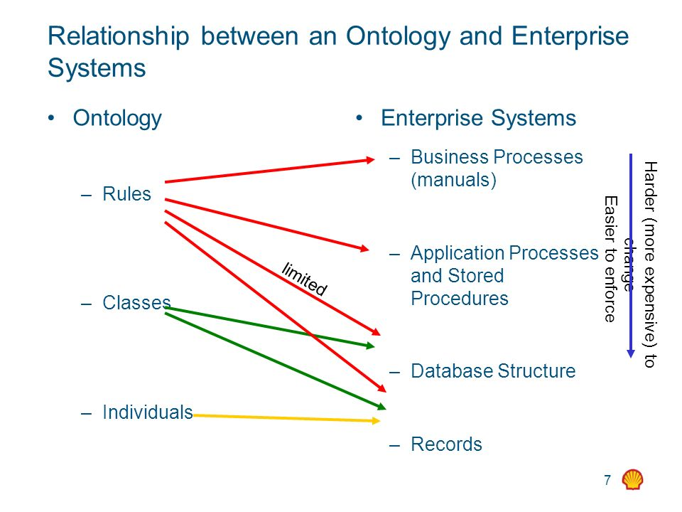 7 Relationship between an Ontology and Enterprise Systems Ontology – Rules – Classes – Individuals Enterprise Systems – Business Processes (manuals) –
