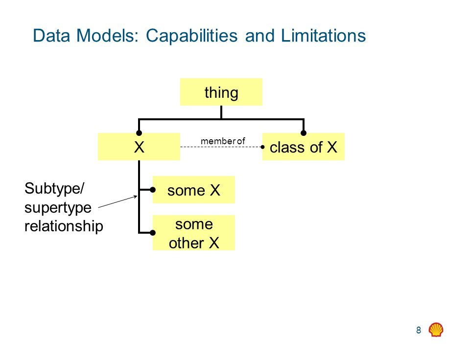 8 Data Models: Capabilities and Limitations thing Xclass of X some X some other X Subtype/ supertype relationship member of
