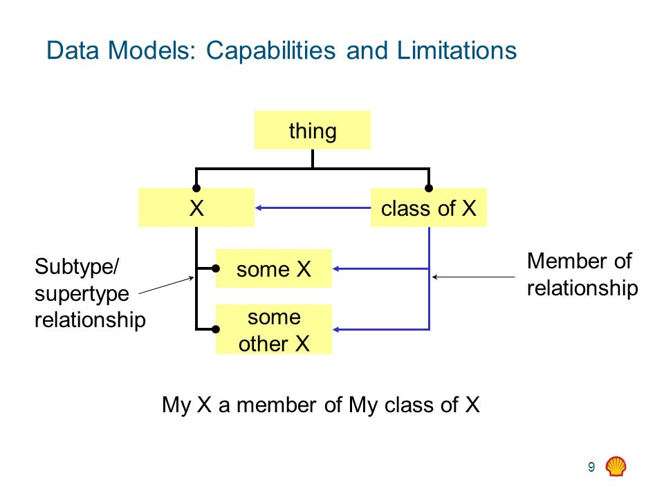 9 Data Models: Capabilities and Limitations thing Xclass of X some X some other X Subtype/ supertype relationship Member of relationship My X a member