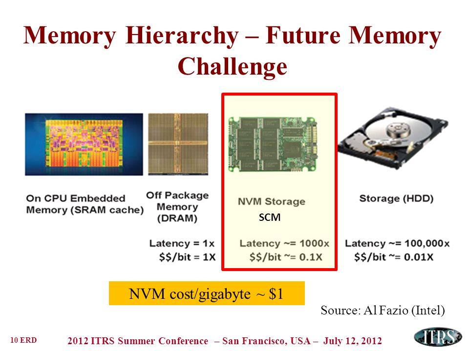 10 ERD 2012 ITRS Summer Conference – San Francisco, USA – July 12, 2012 Memory Hierarchy – Future Memory Challenge Source: Al Fazio (Intel) NVM cost/gigabyte ~ $1 SCM
