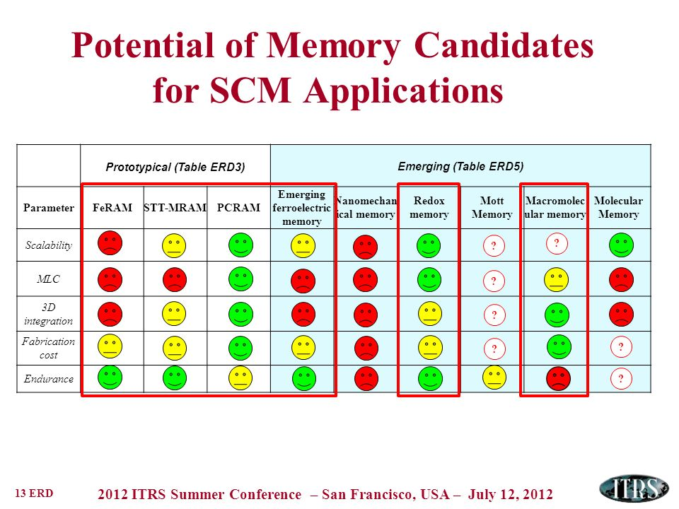 13 ERD 2012 ITRS Summer Conference – San Francisco, USA – July 12, 2012 Potential of Memory Candidates for SCM Applications 13 Prototypical (Table ERD3) Emerging (Table ERD5) ParameterFeRAMSTT-MRAMPCRAM Emerging ferroelectric memory Nanomechan ical memory Redox memory Mott Memory Macromolec ular memory Molecular Memory Scalability MLC 3D integration Fabrication cost Endurance .