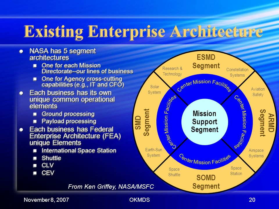 November 8, 2007OKMDS20 SOMD Segment ESMD Segment SMD Segment ARMD Segment Space Shuttle Space Station Research & Technology Constellation Systems Aviation Safety Airspace Systems Solar System Earth-Sun System Mission Support Segment From Ken Griffey, NASA/MSFC Existing Enterprise Architecture NASA has 5 segment architectures NASA has 5 segment architectures One for each Mission Directorate--our lines of business One for each Mission Directorate--our lines of business One for Agency cross-cutting capabilities (e.g., IT and CFO) One for Agency cross-cutting capabilities (e.g., IT and CFO) Each business has its own unique common operational elements Each business has its own unique common operational elements Ground processing Ground processing Payload processing Payload processing Each business has Federal Enterprise Architecture (FEA) unique Elements Each business has Federal Enterprise Architecture (FEA) unique Elements International Space Station International Space Station Shuttle Shuttle CLV CLV CEV CEV NASA has 5 segment architectures NASA has 5 segment architectures One for each Mission Directorate--our lines of business One for each Mission Directorate--our lines of business One for Agency cross-cutting capabilities (e.g., IT and CFO) One for Agency cross-cutting capabilities (e.g., IT and CFO) Each business has its own unique common operational elements Each business has its own unique common operational elements Ground processing Ground processing Payload processing Payload processing Each business has Federal Enterprise Architecture (FEA) unique Elements Each business has Federal Enterprise Architecture (FEA) unique Elements International Space Station International Space Station Shuttle Shuttle CLV CLV CEV CEV