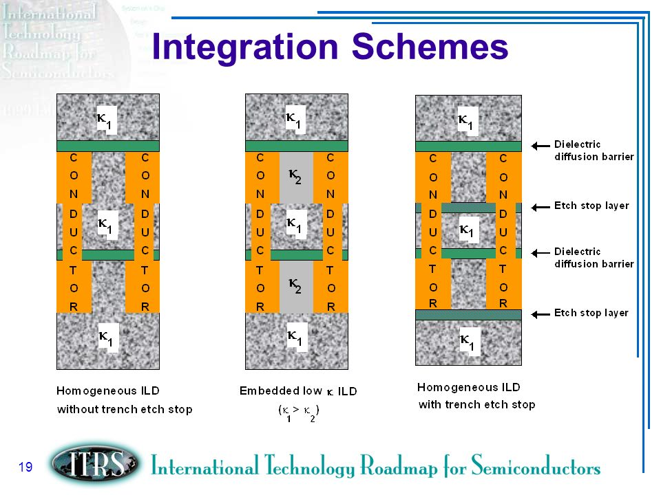 Slide 19 19 Integration Schemes