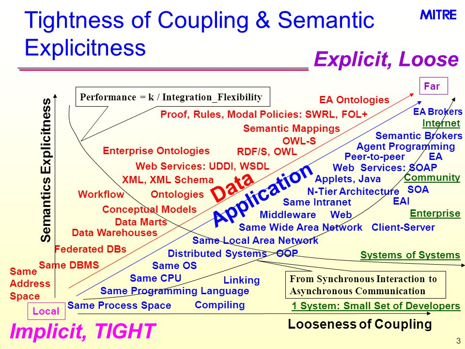 3 Tightness of Coupling & Semantic Explicitness Implicit, TIGHT Explicit, Loose Local Far 1 System: Small Set of Developers Systems of Systems Enterpr