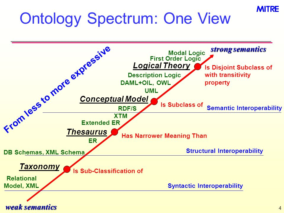 4 Ontology Spectrum: One View weak semantics strong semantics Is Disjoint Subclass of with transitivity property Modal Logic Logical Theory Thesaurus