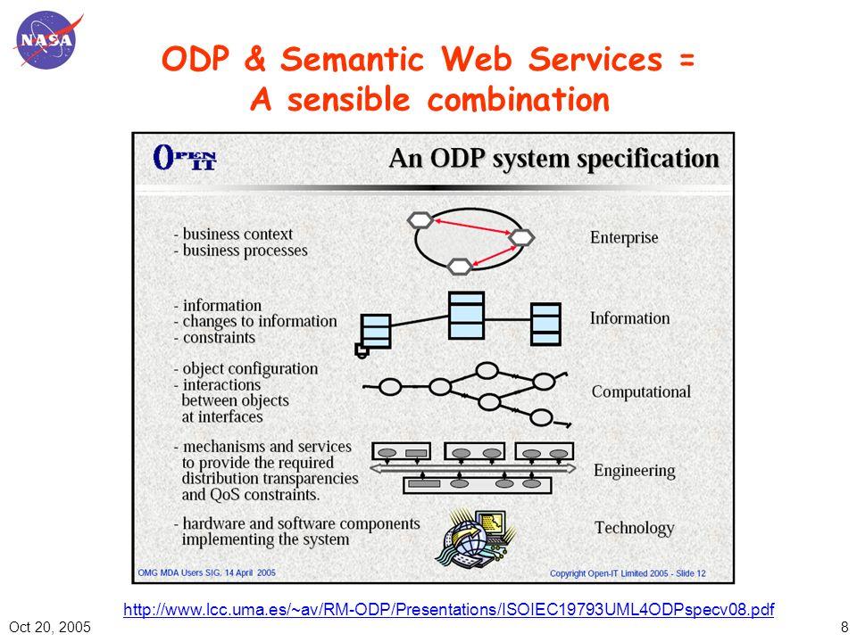 Oct 20, 20058 ODP & Semantic Web Services = A sensible combination http://www.lcc.uma.es/~av/RM-ODP/Presentations/ISOIEC19793UML4ODPspecv08.pdf