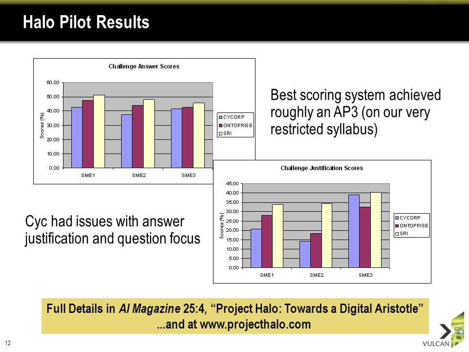 12 Halo Pilot Results Best scoring system achieved roughly an AP3 (on our very restricted syllabus) Cyc had issues with answer justification and quest