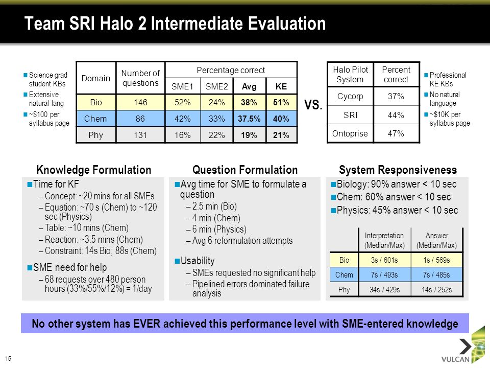 15 Team SRI Halo 2 Intermediate Evaluation Professional KE KBs No natural language ~$10K per syllabus page No other system has EVER achieved this performance level with SME-entered knowledge Domain Number of questions Percentage correct SME1SME2AvgKE Bio14652%24%38%51% Chem8642%33%37.5%40% Phy13116%22%19%21% Halo Pilot System Percent correct Cycorp37% SRI44% Ontoprise47% Time for KF –Concept: ~20 mins for all SMEs –Equation: ~70 s (Chem) to ~120 sec (Physics) –Table: ~10 mins (Chem) –Reaction: ~3.5 mins (Chem) –Constraint: 14s Bio; 88s (Chem) SME need for help –68 requests over 480 person hours (33%/55%/12%) = 1/day VS.