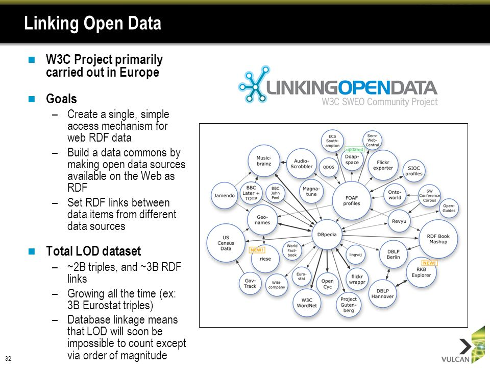 32 Linking Open Data W3C Project primarily carried out in Europe Goals –Create a single, simple access mechanism for web RDF data –Build a data commons by making open data sources available on the Web as RDF –Set RDF links between data items from different data sources Total LOD dataset –~2B triples, and ~3B RDF links –Growing all the time (ex: 3B Eurostat triples) –Database linkage means that LOD will soon be impossible to count except via order of magnitude
