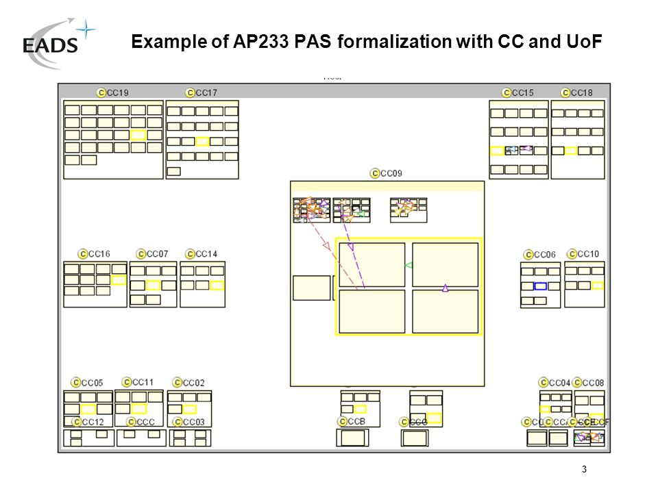 3 Example of AP233 PAS formalization with CC and UoF