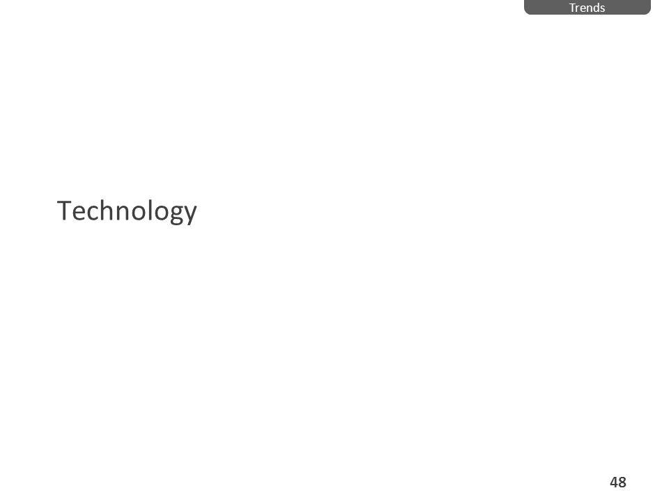 Technology Trends 48