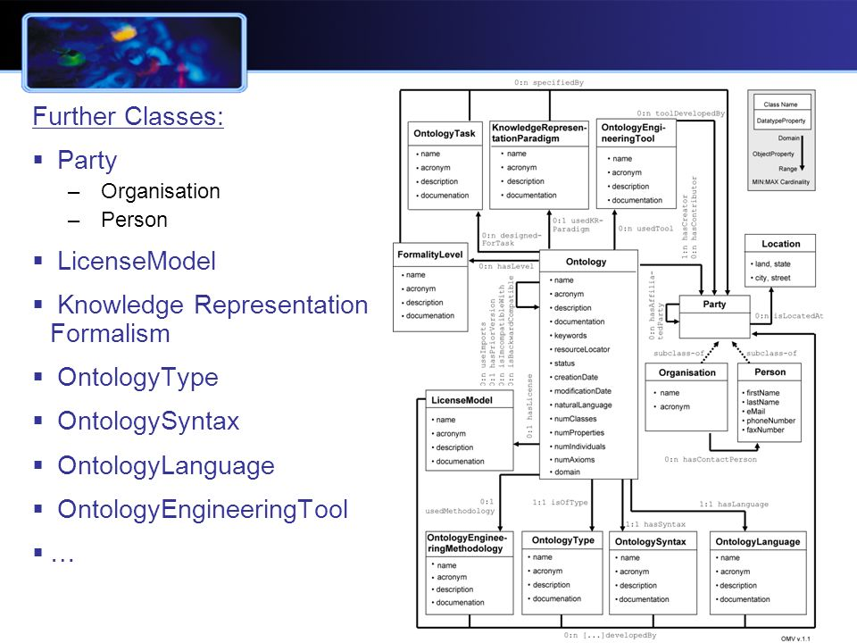 Slide 5 Further Classes: Party – Organisation – Person LicenseModel Knowledge Representation Formalism OntologyType OntologySyntax OntologyLanguage OntologyEngineeringTool …