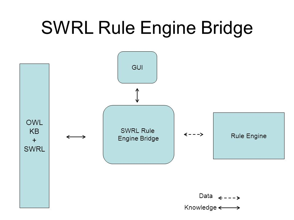 OWL KB + SWRL SWRL Rule Engine Bridge Data Knowledge Rule Engine SWRL Rule Engine Bridge GUI