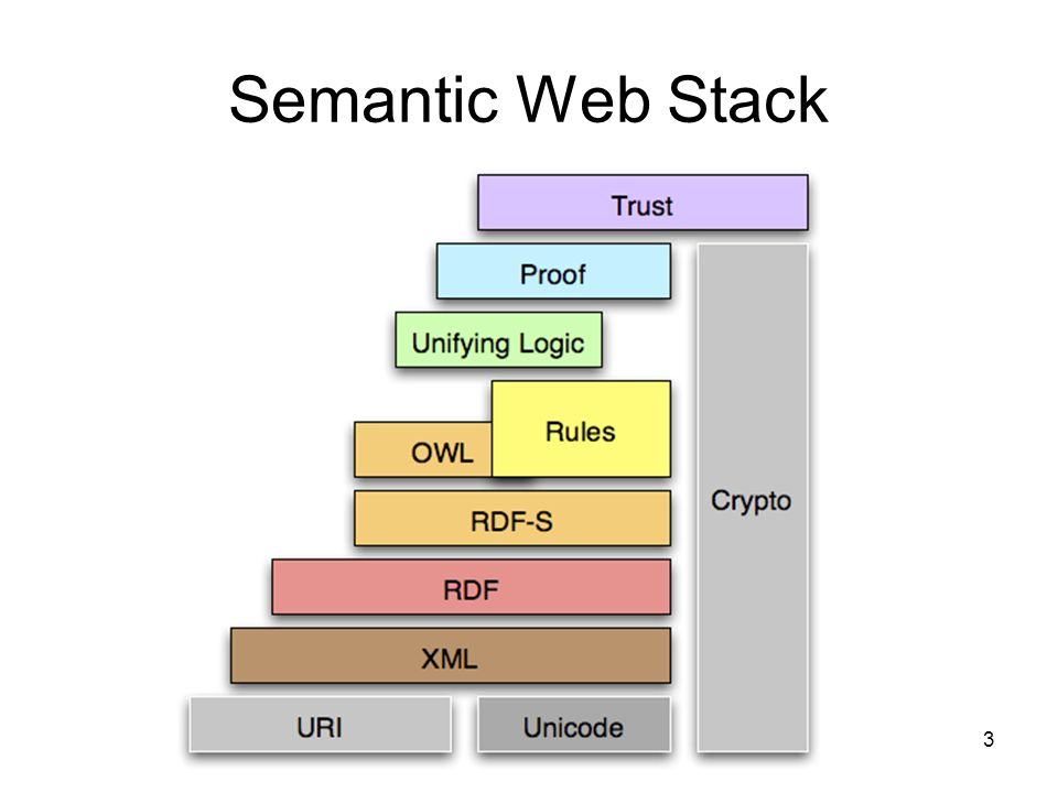 3 Semantic Web Stack