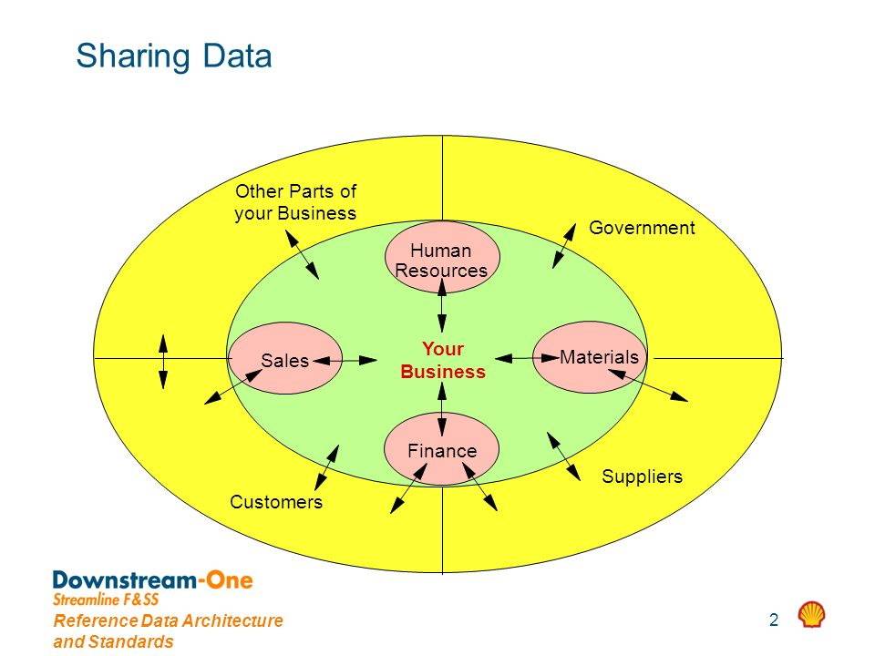 Reference Data Architecture and Standards 2 Sharing Data Human Other Parts of your Business Government Customers Suppliers Sales Finance Materials Res