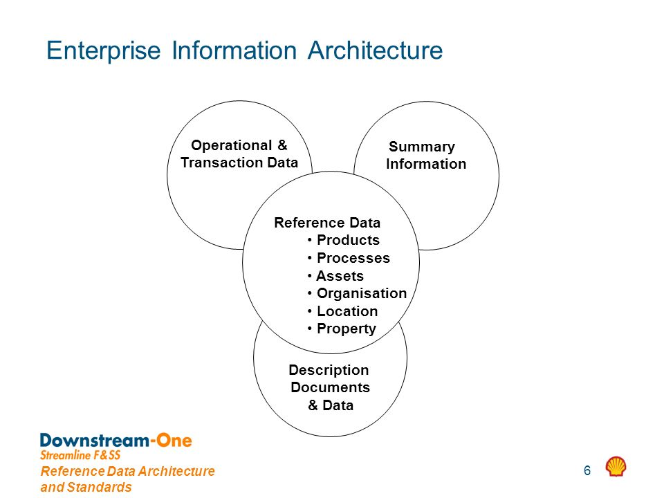 Reference Data Architecture and Standards 6 Enterprise Information Architecture Operational & Transaction Data Summary Information Description Documen