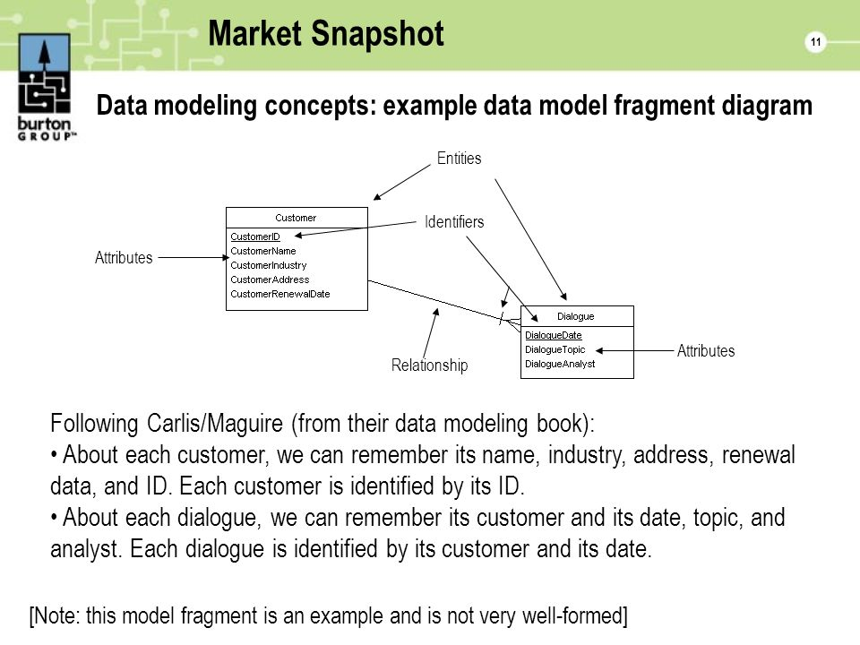 11 Market Snapshot Data modeling concepts: example data model fragment diagram Following Carlis/Maguire (from their data modeling book): About each customer, we can remember its name, industry, address, renewal data, and ID.
