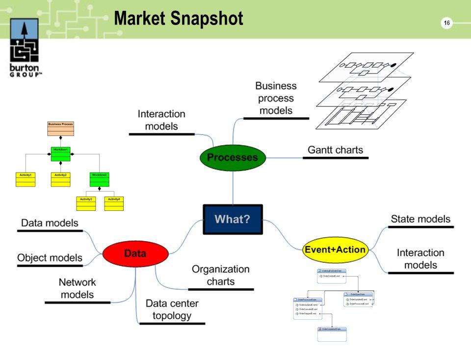 16 Market Snapshot