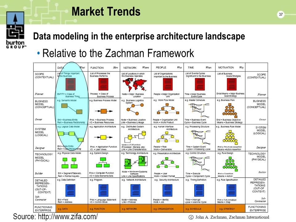 37 Market Trends Data modeling in the enterprise architecture landscape Relative to the Zachman Framework Source: http://www.zifa.com/