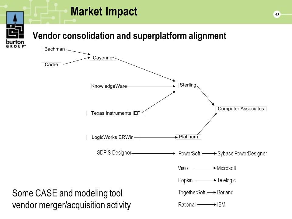 43 Market Impact Vendor consolidation and superplatform alignment Some CASE and modeling tool vendor merger/acquisition activity SDP S-Designor PowerSoftSybase PowerDesigner PopkinTelelogic TogetherSoftBorland RationalIBM VisioMicrosoft