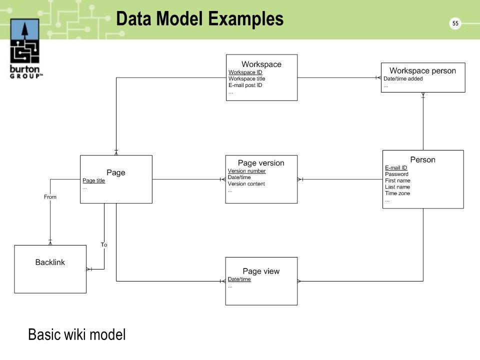 55 Data Model Examples Basic wiki model
