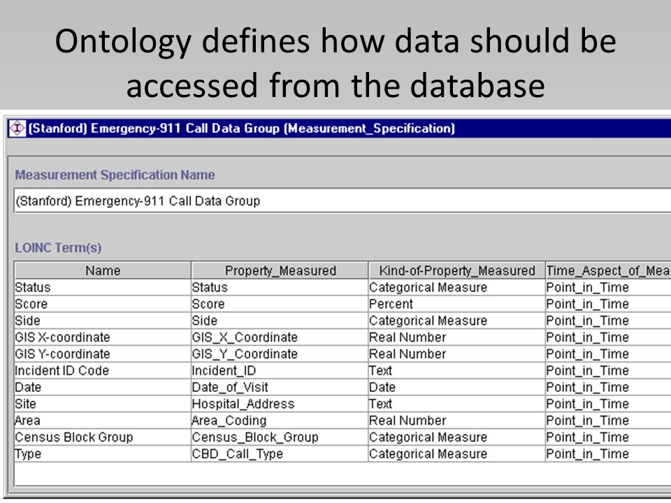 Ontology defines how data should be accessed from the database