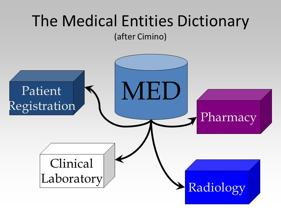 The Medical Entities Dictionary (after Cimino) MED Patient Registration Clinical Laboratory Radiology Pharmacy