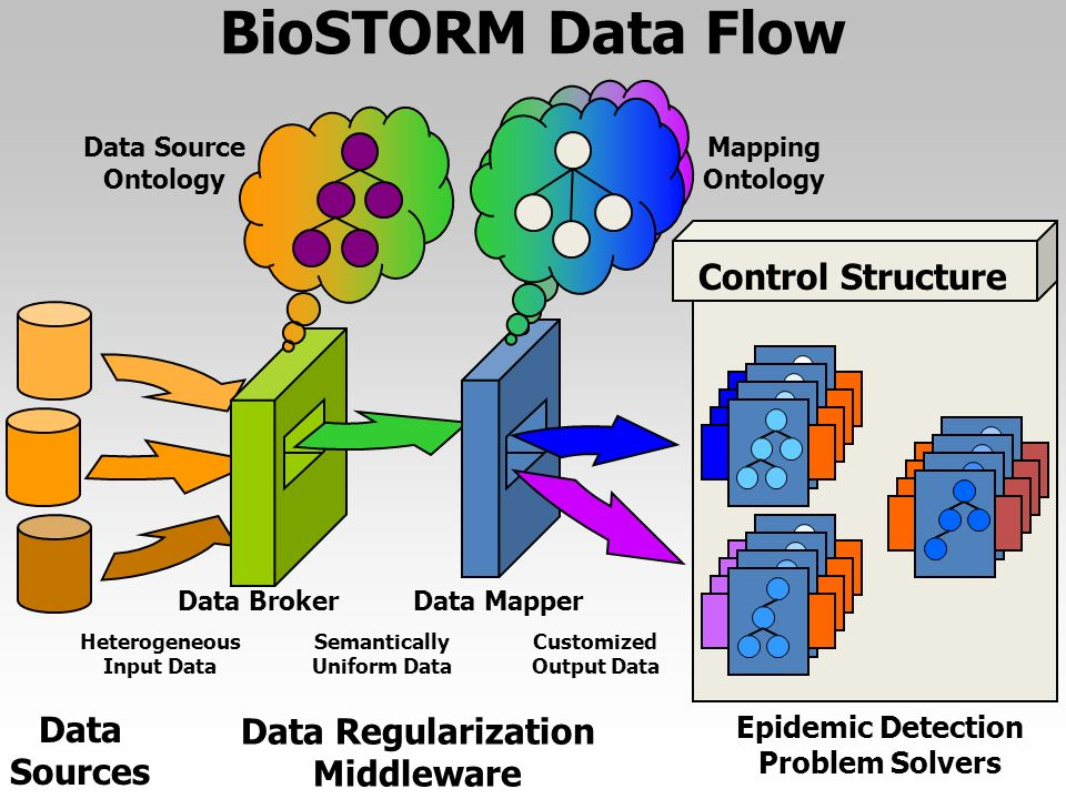 Data Sources Data Regularization Middleware Epidemic Detection Problem Solvers Control Structure BioSTORM Data Flow Mapping Ontology Heterogeneous Input Data Semantically Uniform Data Customized Output Data Data BrokerData Mapper Data Source Ontology