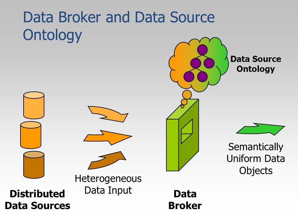 Distributed Data Sources Data Broker Data Source Ontology Heterogeneous Data Input Semantically Uniform Data Objects Data Broker and Data Source Ontology