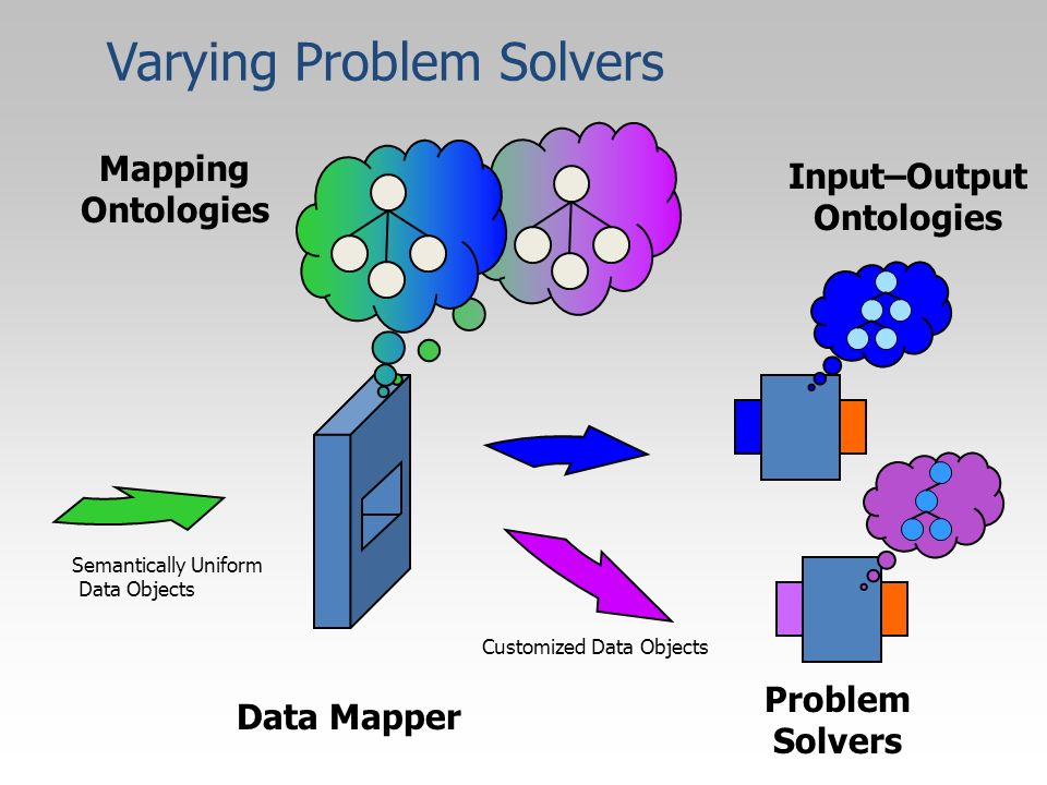 Data Mapper Mapping Ontologies Problem Solvers Input–Output Ontologies Varying Problem Solvers Customized Data Objects Semantically Uniform Data Objec