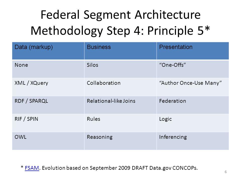 6 Federal Segment Architecture Methodology Step 4: Principle 5* Data (markup)BusinessPresentation NoneSilosOne-Offs XML / XQueryCollaborationAuthor Once-Use Many RDF / SPARQLRelational-like JoinsFederation RIF / SPINRulesLogic OWLReasoningInferencing * FSAM.