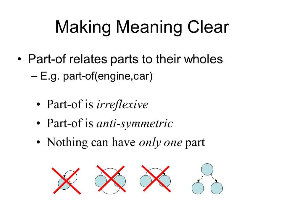 Making Meaning Clear Part-of relates parts to their wholes –E.g.