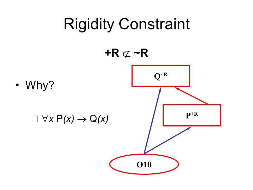 Rigidity Constraint +R ~R Why x P(x) Q(x) Q ~R P +R O10