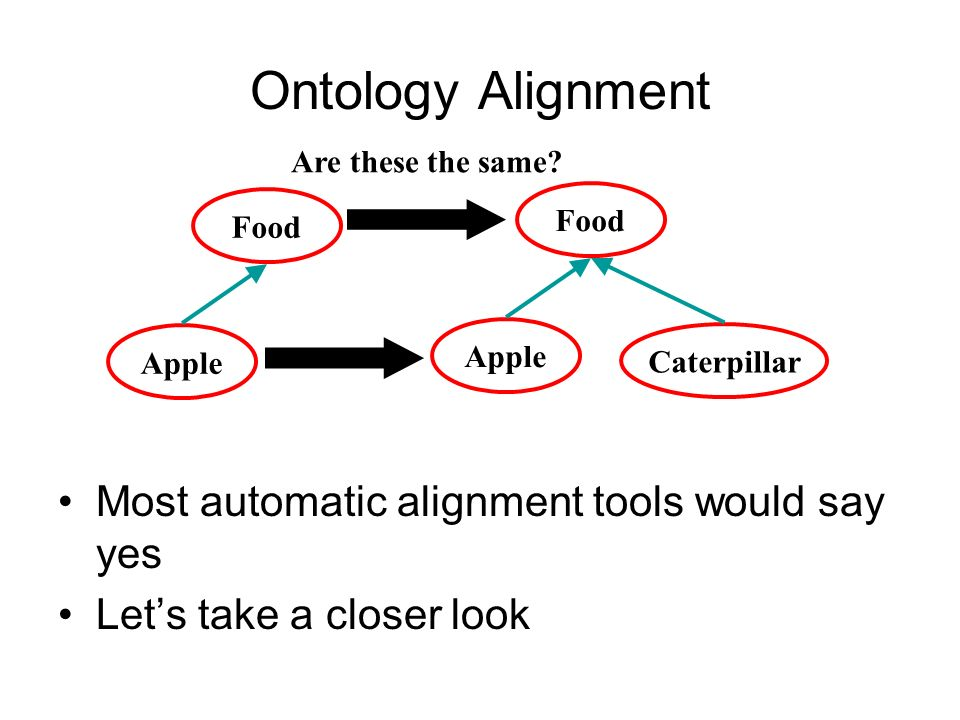 Ontology Alignment Most automatic alignment tools would say yes Lets take a closer look Food Apple Food Apple Caterpillar Are these the same