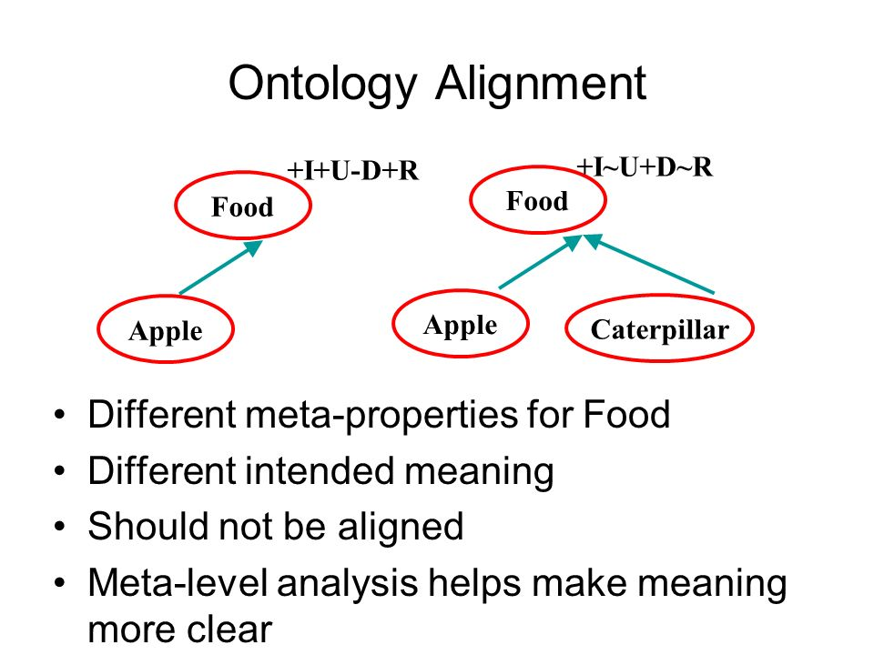 Ontology Alignment Different meta-properties for Food Different intended meaning Should not be aligned Meta-level analysis helps make meaning more clear Food Apple Food Apple Caterpillar +I~U+D~R +I+U-D+R