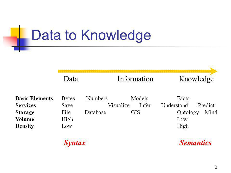 2 Data to Knowledge Data InformationKnowledge Basic ElementsBytes NumbersModelsFacts ServicesSave Visualize Infer Understand Predict StorageFile Database GISOntology Mind VolumeHighLow DensityLowHigh SyntaxSemantics