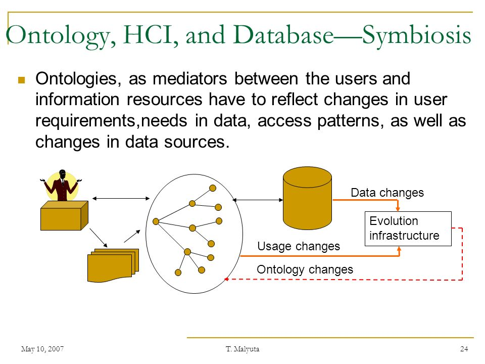May 10, 2007T. Malyuta 24 Ontology, HCI, and DatabaseSymbiosis Ontologies, as mediators between the users and information resources have to reflect ch