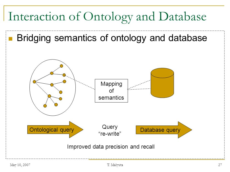May 10, 2007T. Malyuta 27 Interaction of Ontology and Database Bridging semantics of ontology and database Mapping of semantics Ontological query Quer