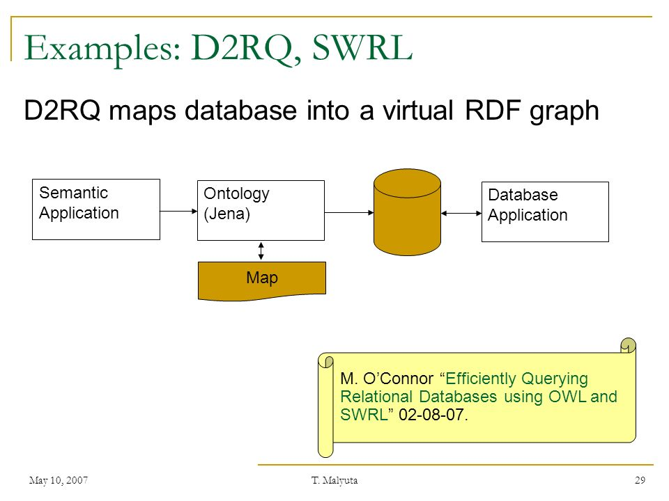 May 10, 2007T. Malyuta 29 Examples: D2RQ, SWRL D2RQ maps database into a virtual RDF graph Semantic Application Ontology (Jena) Map Database Applicati