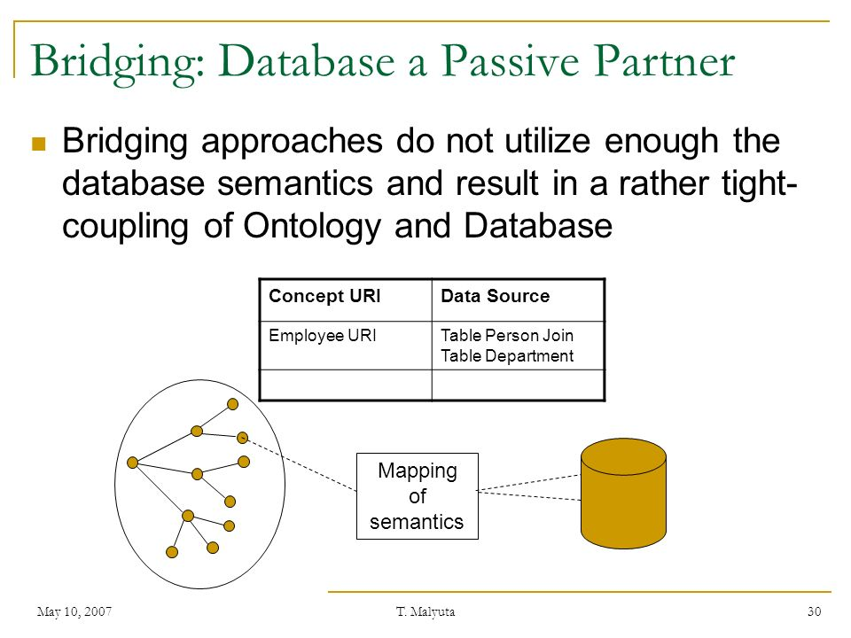 May 10, 2007T. Malyuta 30 Bridging: Database a Passive Partner Bridging approaches do not utilize enough the database semantics and result in a rather