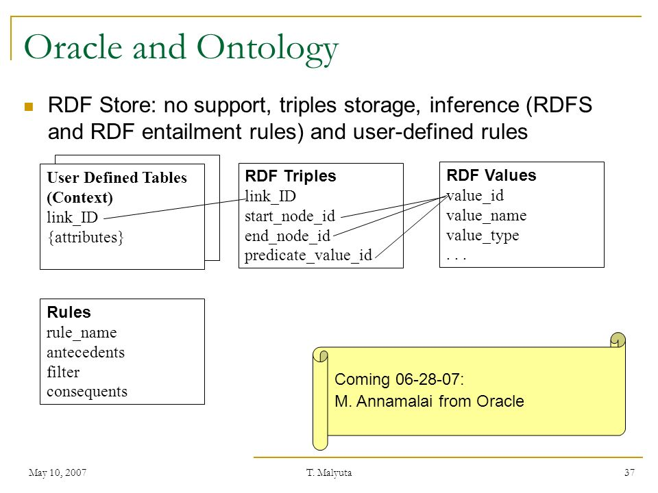May 10, 2007T. Malyuta 37 Oracle and Ontology RDF Store: no support, triples storage, inference (RDFS and RDF entailment rules) and user-defined rules