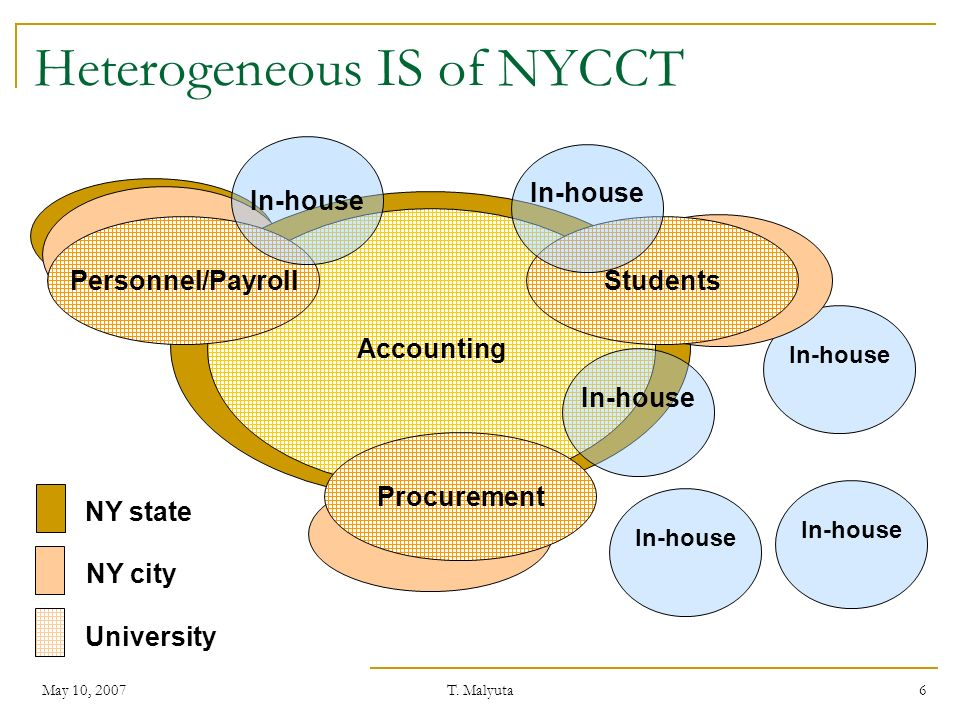 May 10, 2007T. Malyuta 6 Heterogeneous IS of NYCCT Accounting Personnel/Payroll In-house NY state Procurement Students In-house NY city University