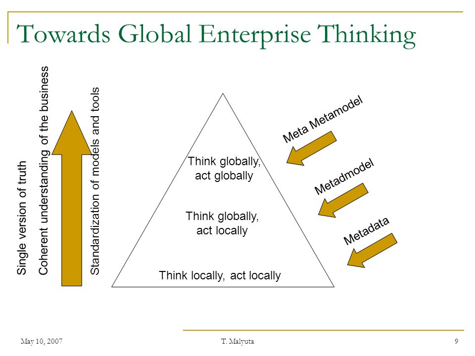 May 10, 2007T. Malyuta 9 Towards Global Enterprise Thinking Think locally, act locally Think globally, act locally Think globally, act globally Metada