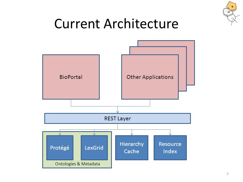 Current Architecture ProtégéLexGrid REST Layer Hierarchy Cache Resource Index BioPortal Other Applications 3 Ontologies & Metadata