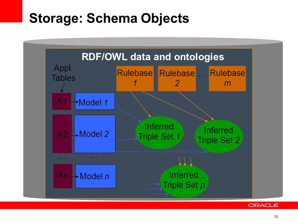 10 Storage: Schema Objects Model 1 Model 2 Model n … Rulebase 1 Rulebase 2 Rulebase m … Inferred Triple Set 1 Inferred Triple Set 2 Inferred Triple Set p A1A1 A2A2 AnAn Appl.