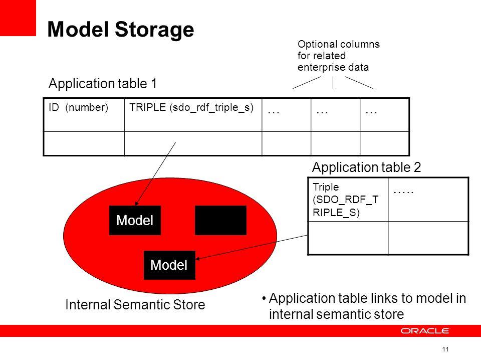 11 Model Storage ID (number)TRIPLE (sdo_rdf_triple_s) ……… Model Triple (SDO_RDF_T RIPLE_S) …..
